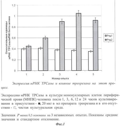 Средство, стимулирующее экспрессию матричной рнк триптофанил-трнк-синтетазы
