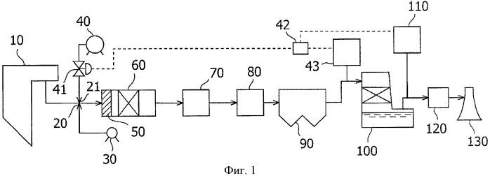 Способ и устройство обработки дымового газа