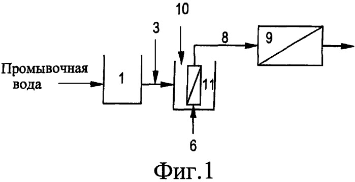 Способ усовершенствования производительности технологии мембранной ультрафильтрации или микрофильтрации в обработке промывочной воды