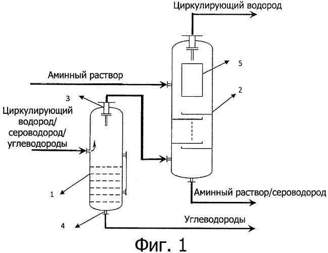 Способ импульсного потока для обессеривания циркулирующего водорода и устройство для осуществления этого способа
