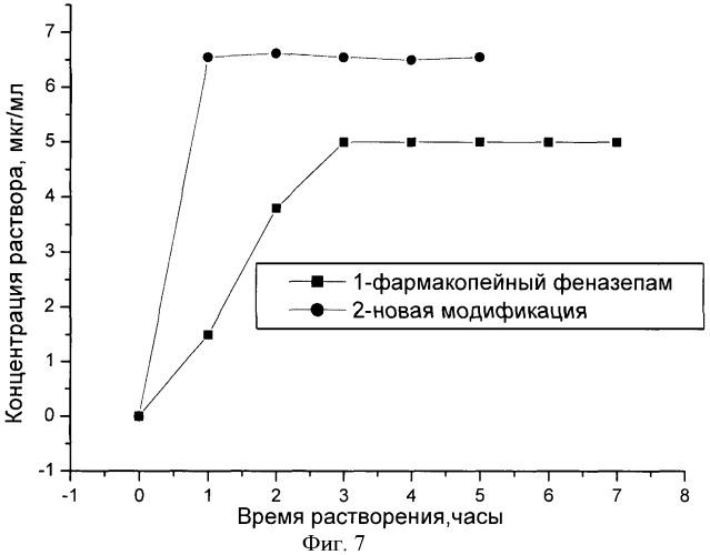 Кристаллическая бета-модификация 7-бром-1,3-дигидро-5-(2-хлорфенил)-2н-1,4-бензодиазепин-2-она и способ ее получения
