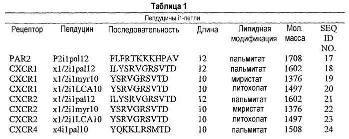 Химерный полипептид, селективно взаимодействующий с родственным ему рецептором хемокина, фармацевтическая композиция и применение химерного полипептида (варианты)