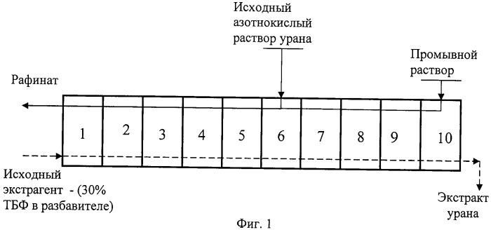 Способ переработки азотнокислого раствора регенерированного урана с очисткой от технеция (варианты)