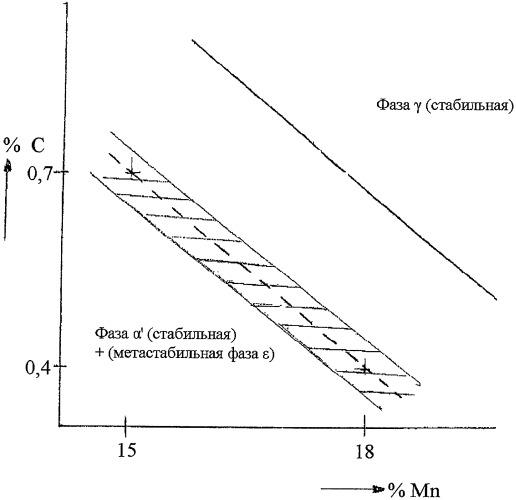 Деформируемая сталь для облегченных конструкций