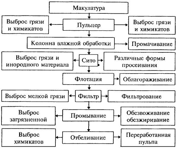 где сдать макулатуру в новосибирске бесплатно