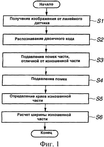 Устройство для измерения износа контактного провода путем обработки изображения
