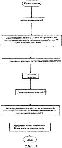 Система и способ измерения расхода текучей среды, используемой для управления процессом