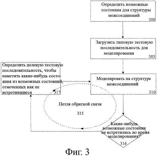Методология измерения покрытия в структурном состоянии взаимного соединения