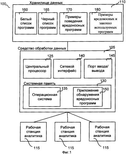 Система и способ обнаружения вредоносного программного обеспечения