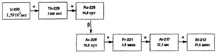 Способ получения радионуклида висмут-213