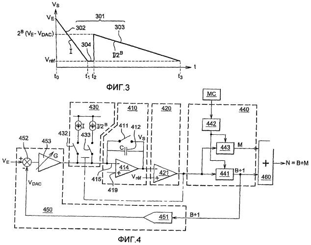 Способы отцифровки аналового сигнала