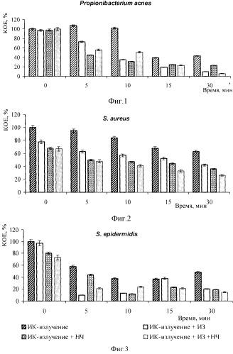 Способ подавления патогенных и условно-патогенных микроорганизмов