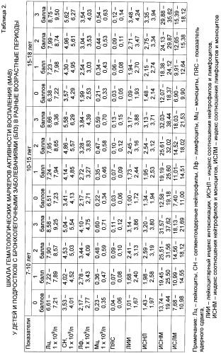 Способ дифференцированной коррекции активности воспаления при бронхолегочных заболеваниях