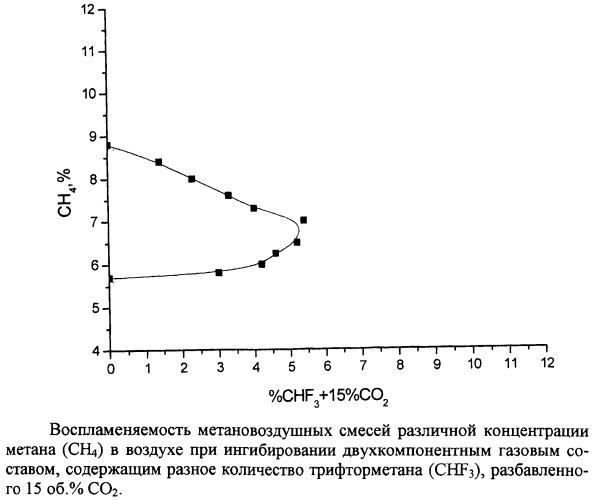 Двухкомпонентный газовый состав для предотвращения воспламенения и взрыва метановоздушных смесей