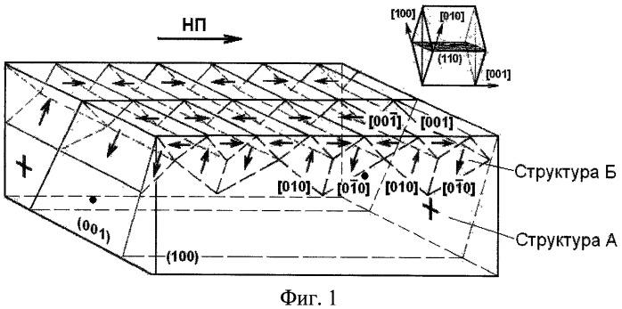 Способ термомагнитной обработки магнитомягких материалов