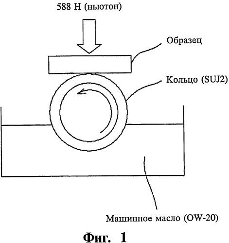 Поверхностное оксидное износостойкое смазочное покрытие (варианты) и способ формирования поверхностного оксидного износостойкого смазочного покрытия