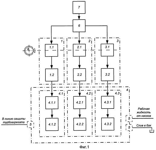 Трехканальная система защиты турбоагрегата