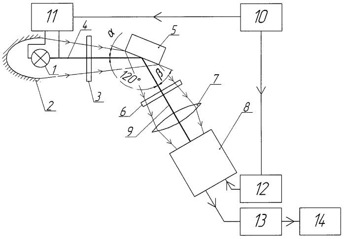 Люминесцентно-кинетический способ определения наличия тяжелых металлов в водных растворах и устройство для его реализации