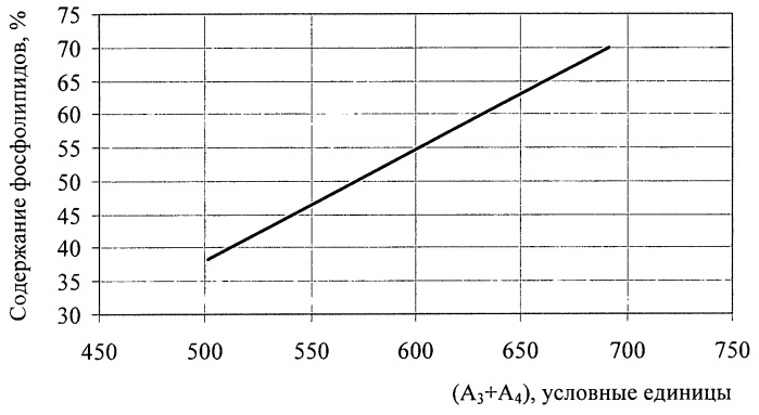 Способ определения содержания фосфолипидов в фосфолипидном концентрате (лецитине)
