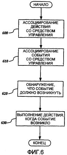Декларативное определение действия средства управления