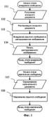 Способ внедрения скрытого цифрового сообщения в печатаемые документы и извлечения сообщения