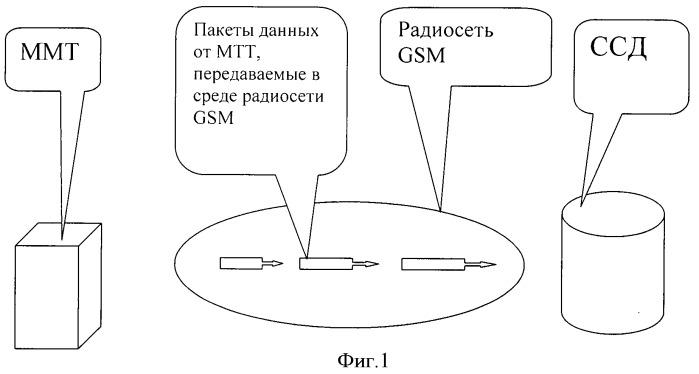 Способ передачи данных о местоположении и состоянии транспортных средств в системах мониторинга транспорта