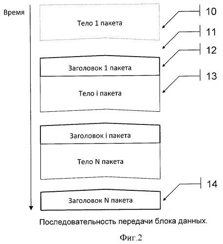 Способ передачи блоков данных с динамической границей