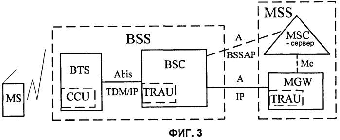 Способ, устройство и система для установления канала-носителя в gsm-сети