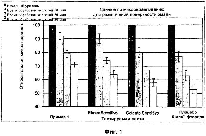 Композиция средства для чистки зубов, не содержащая алкилсульфата и ортофосфата, содержащая источник фторида и абразив для зубов на основе диоксида кремния