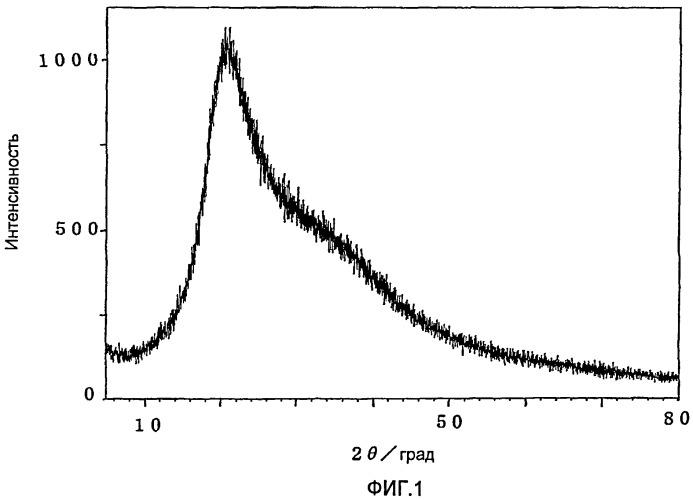 Суспензия аскорбиновой кислоты в глицерине и способ ее получения