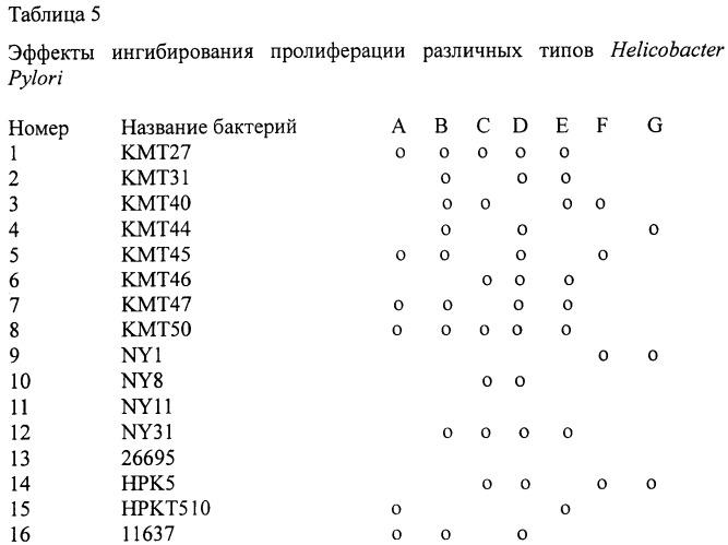 Способ ингибирования пролиферации и миграции helicobacter pylori