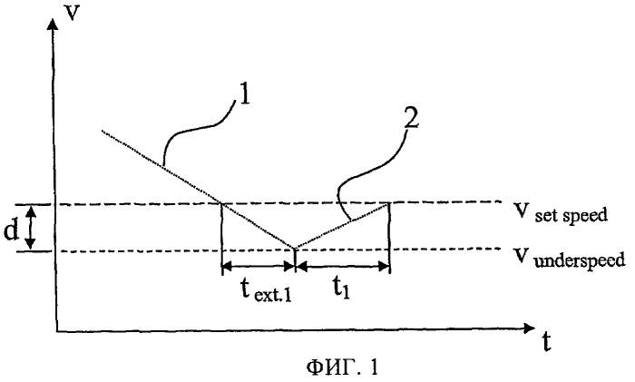 Способ увеличения продолжительности действия автоматической функции свободного хода транспортного средства