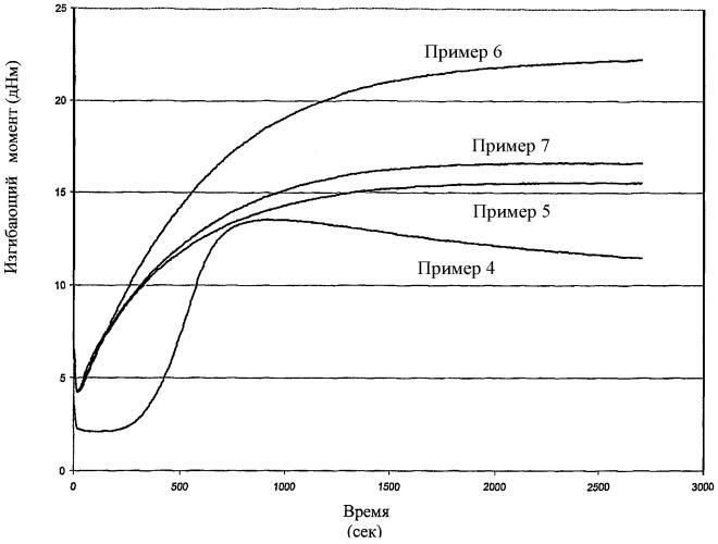 Отверждаемые пероксидной вулканизацией бутиловые композиции для резиновых изделий