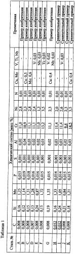 Бесшовная труба из мартенситной нержавеющей стали для нефтепромыслового трубного оборудования и способ ее производства