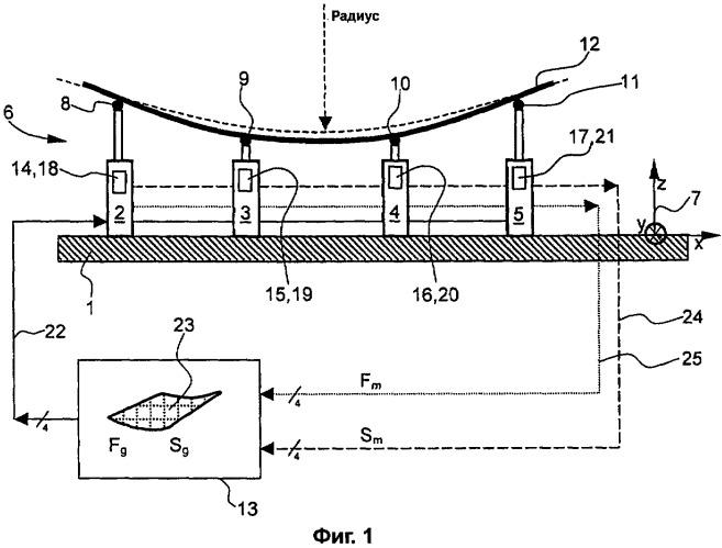 Устройство для обнаружения отклонений между желательным и реальным контурами гибкого компонента большой площади и его применение