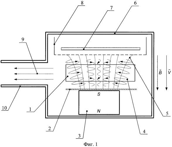 Эмиссионный способ контроля скорости осаждения и состава покрытий, наносимых в вакууме