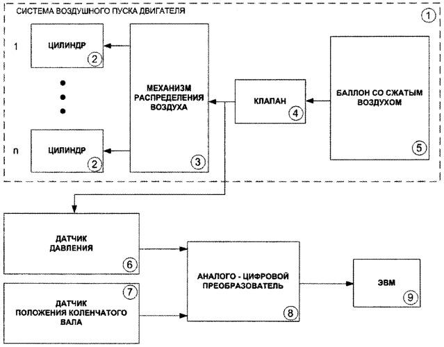 Способ контроля состояния цилиндров двигателя