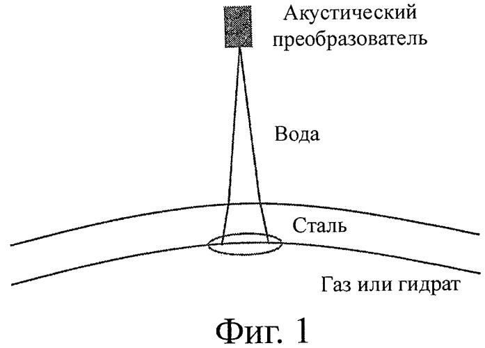 Акустический способ и устройство для обнаружения среды и определения ее характеристики