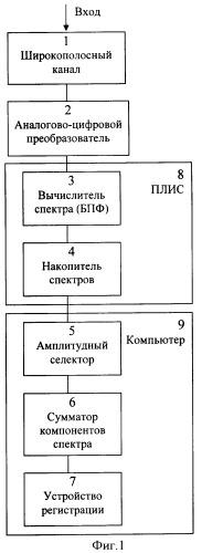 Радиометрический способ регистрации слабого широкополосного радиоизлучения