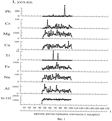 Способ поиска и оценки качества минерального сырья