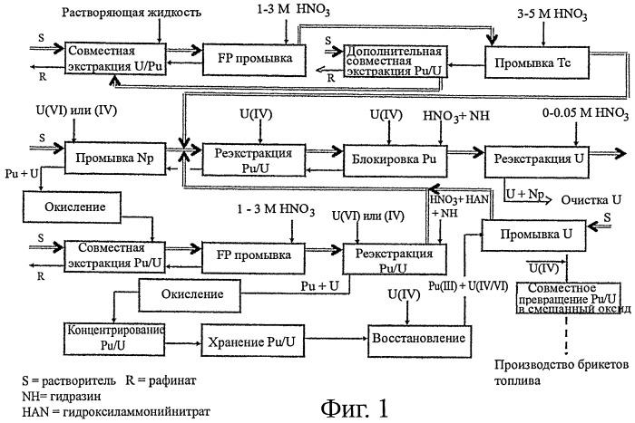 Способ регенерации отработанного ядерного топлива и получения смешанного уран-плутониевого оксида