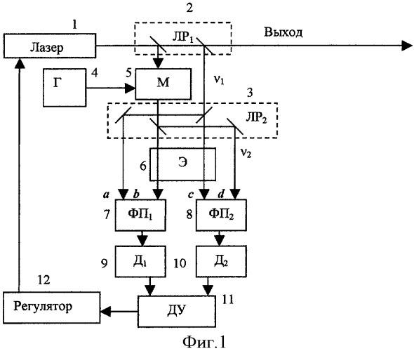 Система стабилизации частоты излучения лазера