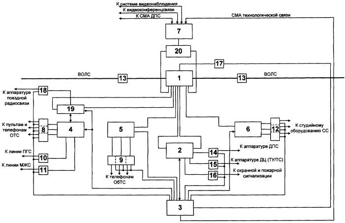 Способ построения интегрированной цифровой системы технологической связи железнодорожного транспорта