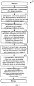 Способ и устройство для обеспечения обратной связи для формирования диаграммы направленности в системах беспроводной связи