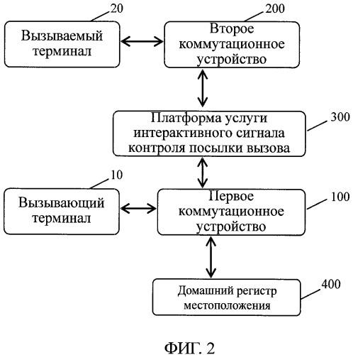Способ и система для обеспечения контроля посылки вызова в сети связи