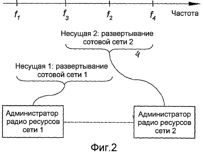 Динамическое назначение полосы частот между сетями радиосвязи