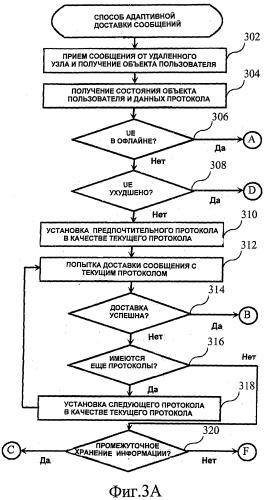Способ доставки сообщений в системе связи
