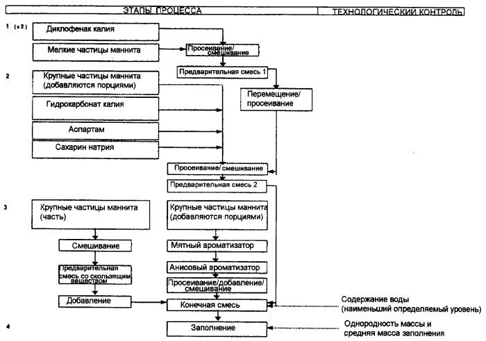 Составы, содержащие диклофенак, и способы их применения