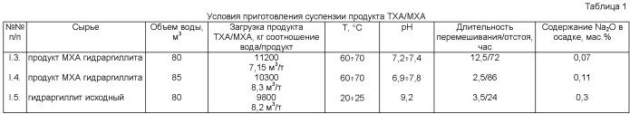 Способ получения порошка гидроксида алюминия (варианты) и способ получения оксида алюминия