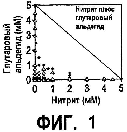 Ингибирование образования биогенного сульфида посредством комбинации биоцида и метаболического ингибитора